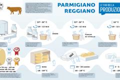 Fasi-della-produzione-Parmigiano-Reggiano